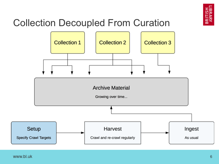 Decoupled Collection & Curation Workflows