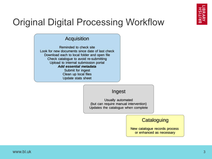 Original Digital Processing Workflow