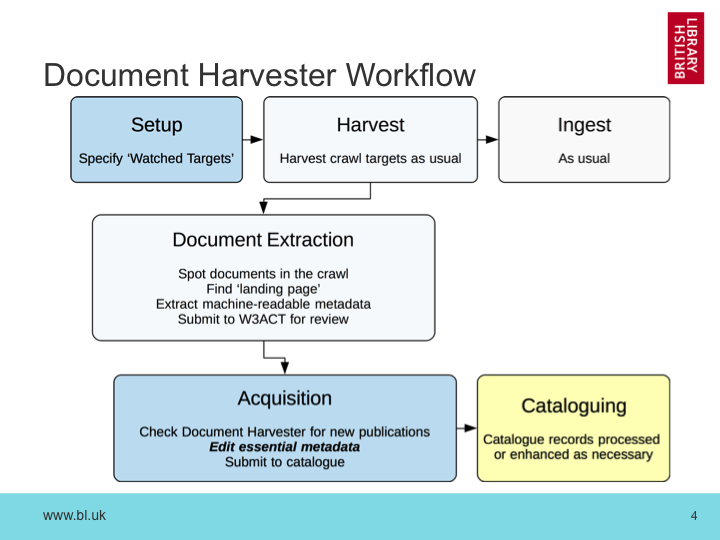 Document Harvester Workflow