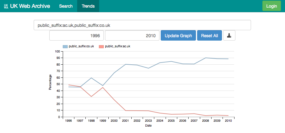 'ac.uk versus co.uk', 1996-2010