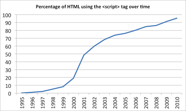The percentage of archived pages that use the <script> tag, over time.