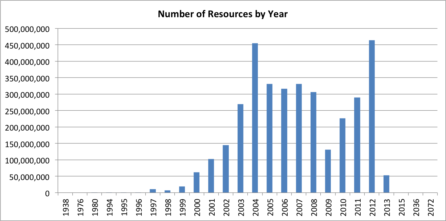 Total Resource By Crawl Year